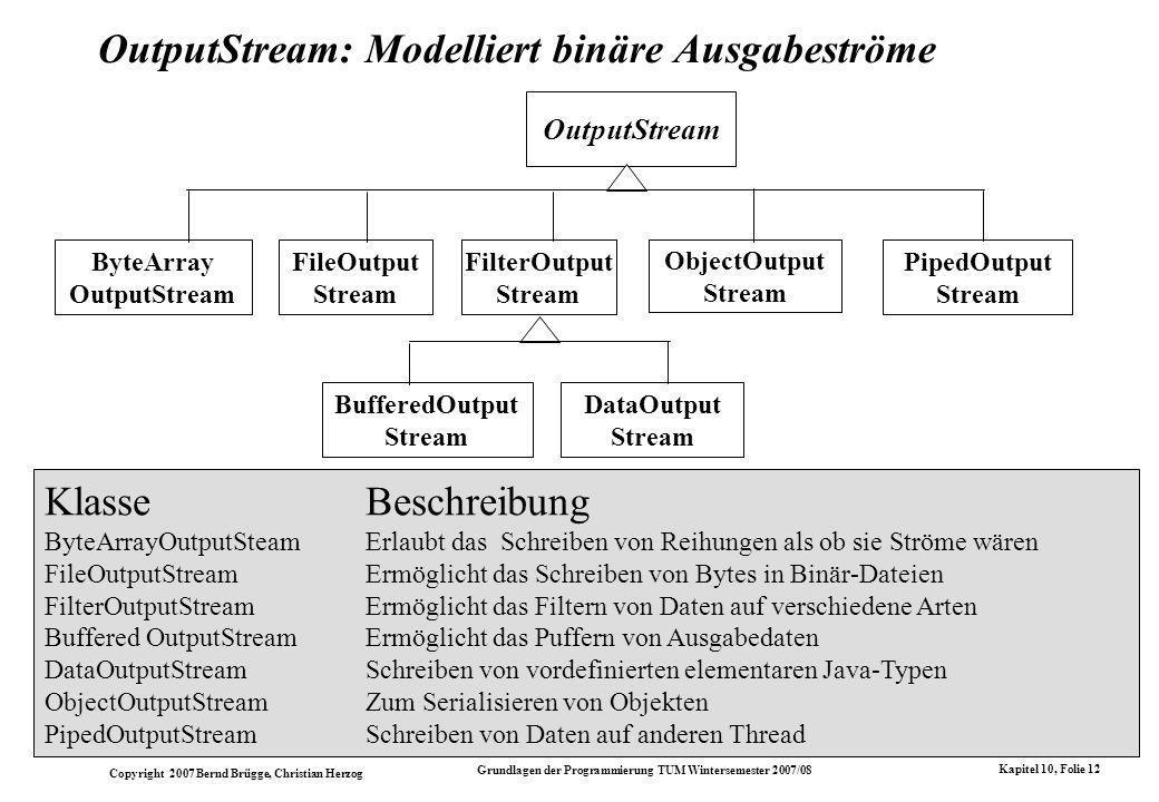 Copyright 2007 Bernd Brügge, Christian Herzog Grundlagen der Programmierung TUM Wintersemester 2007/08 Kapitel 10, Folie 12 OutputStream: Modelliert binäre Ausgabeströme KlasseBeschreibung ByteArrayOutputSteamErlaubt das Schreiben von Reihungen als ob sie Ströme wären FileOutputStreamErmöglicht das Schreiben von Bytes in Binär-Dateien FilterOutputStreamErmöglicht das Filtern von Daten auf verschiedene Arten Buffered OutputStreamErmöglicht das Puffern von Ausgabedaten DataOutputStream Schreiben von vordefinierten elementaren Java-Typen ObjectOutputStreamZum Serialisieren von Objekten PipedOutputStreamSchreiben von Daten auf anderen Thread OutputStream FileOutput Stream FilterOutput Stream ObjectOutput Stream PipedOutput Stream ByteArray OutputStream BufferedOutput Stream DataOutput Stream