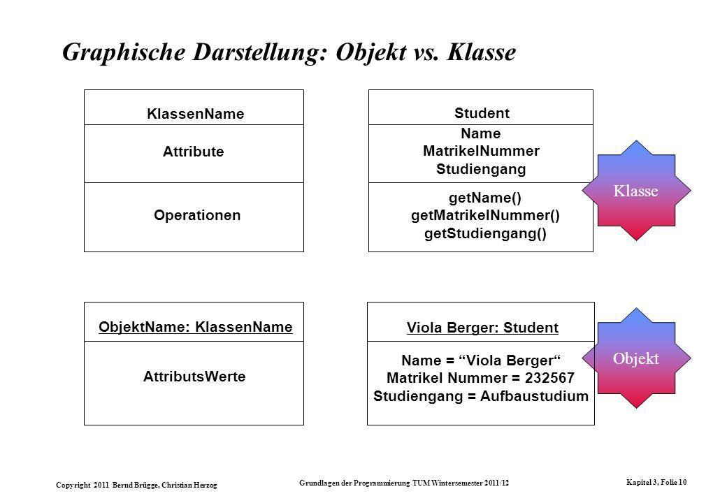 Copyright 2011 Bernd Brügge, Christian Herzog Grundlagen der Programmierung TUM Wintersemester 2011/12 Kapitel 3, Folie 10 Graphische Darstellung: Obj
