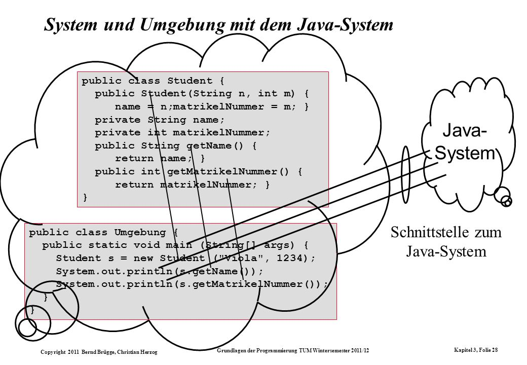 Copyright 2011 Bernd Brügge, Christian Herzog Grundlagen der Programmierung TUM Wintersemester 2011/12 Kapitel 3, Folie 28 Schnittstelle zum Java-System System und Umgebung mit dem Java-System public class Student { public Student(String n, int m) { name = n;matrikelNummer = m; } private String name; private int matrikelNummer; public String getName() { return name; } public int getMatrikelNummer() { return matrikelNummer; } } public class Umgebung { public static void main (String[] args) { Student s = new Student ( Viola , 1234); System.out.println(s.getName()); System.out.println(s.getMatrikelNummer()); } Java- System