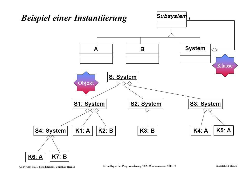 Copyright 2011 Bernd Brügge, Christian Herzog Grundlagen der Programmierung TUM Wintersemester 2011/12 Kapitel 3, Folie 39 Beispiel einer Instantiieru