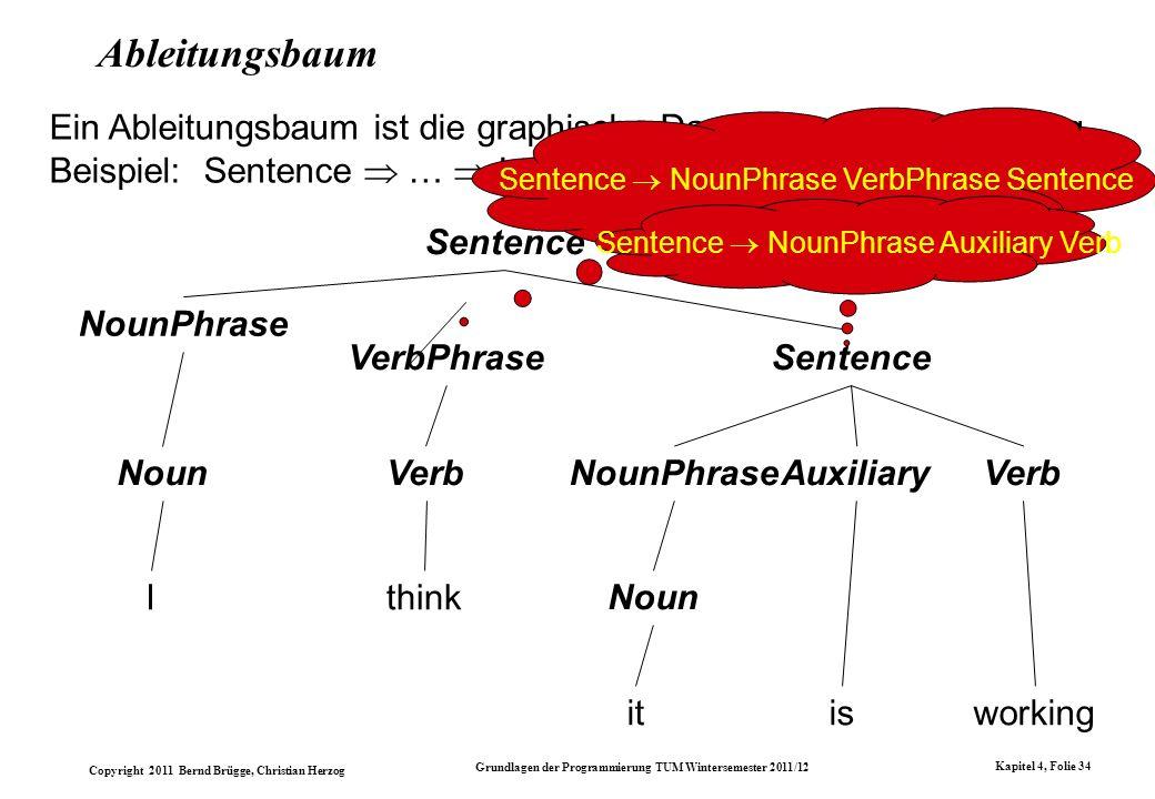 Copyright 2011 Bernd Brügge, Christian Herzog Grundlagen der Programmierung TUM Wintersemester 2011/12 Kapitel 4, Folie 34 Ableitungsbaum Sentence Nou