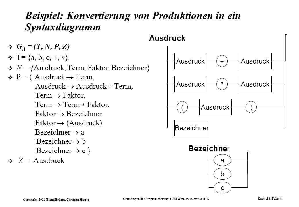 Copyright 2011 Bernd Brügge, Christian Herzog Grundlagen der Programmierung TUM Wintersemester 2011/12 Kapitel 4, Folie 44 Beispiel: Konvertierung von