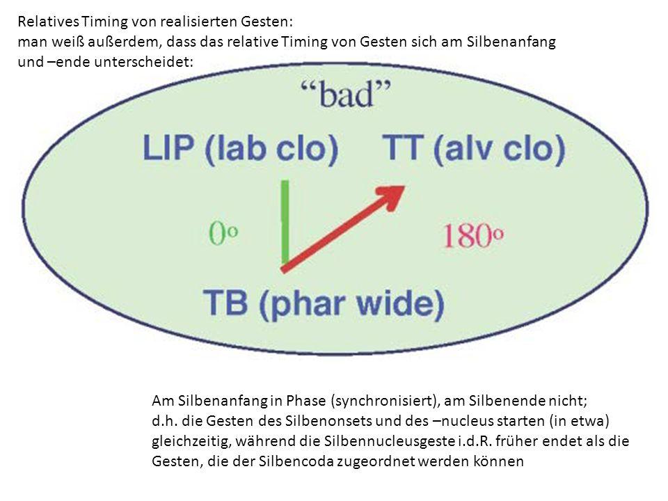 bad (phonologische Gesten) -Gesten überlappen einander -Artikulatoren können nicht unendlich schnell ihre Zielkonfiguration (Task) erreichen, sondern