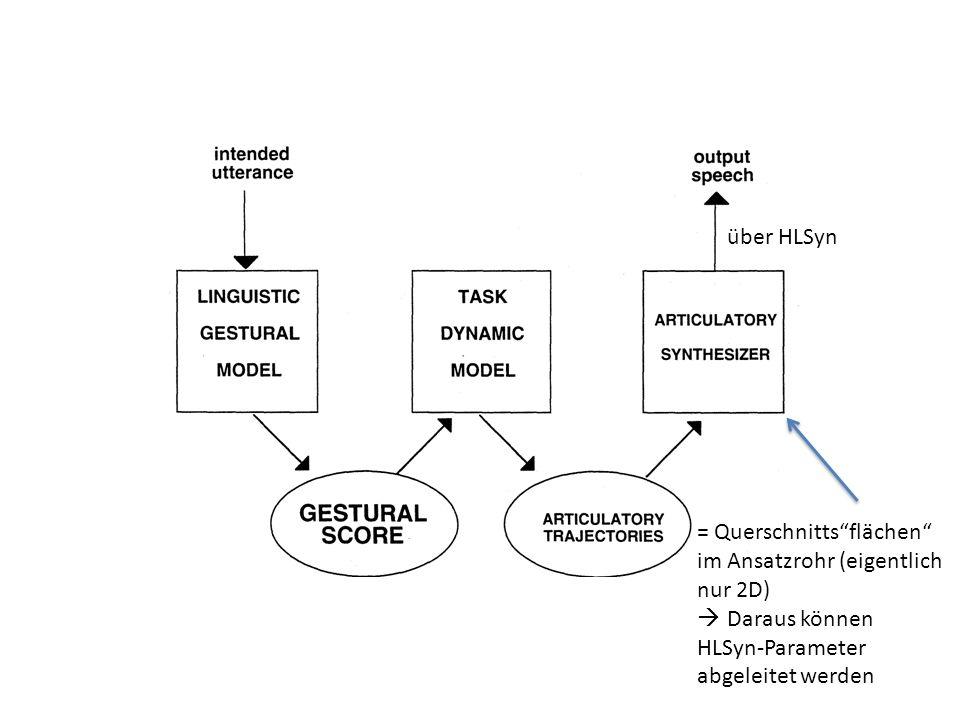 Gestenplanung Gestenrealisierung Berechnetes Ansatzrohr zu einen Zeitpunkt t