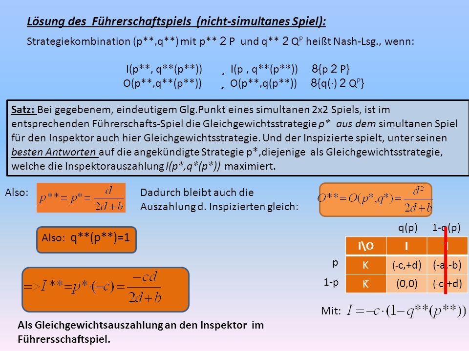 Lösung des Führerschaftspiels (nicht-simultanes Spiel): Strategiekombination (p**,q**) mit p** 2 P und q** 2 Q P heißt Nash-Lsg., wenn: I(p**, q**(p**