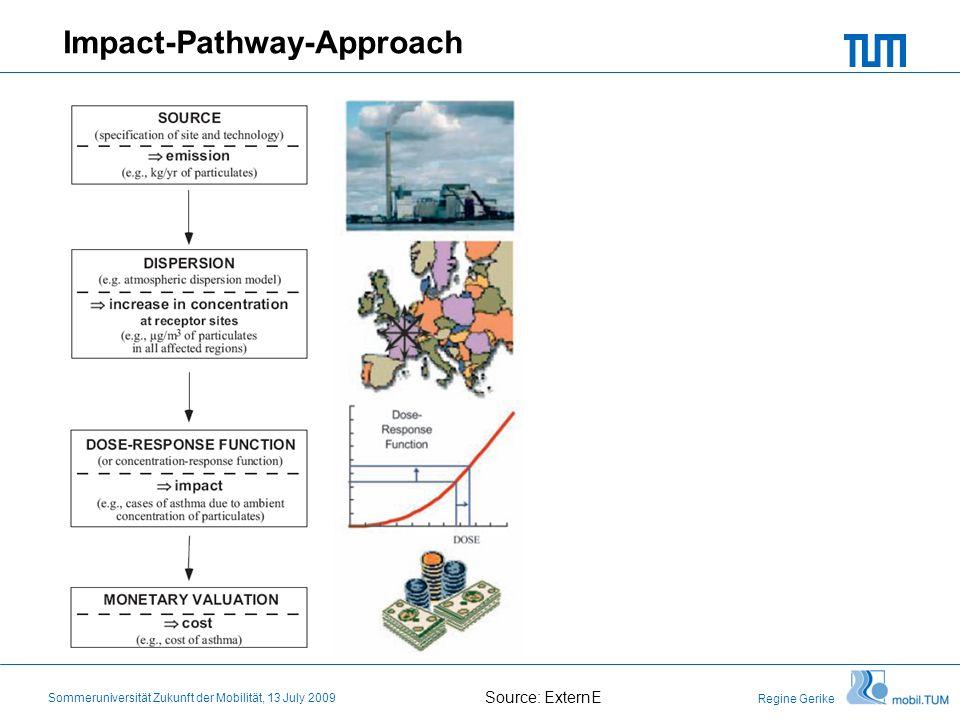 Regine Gerike Sommeruniversität Zukunft der Mobilität, 13 July 2009 Impact-Pathway-Approach Source: ExternE