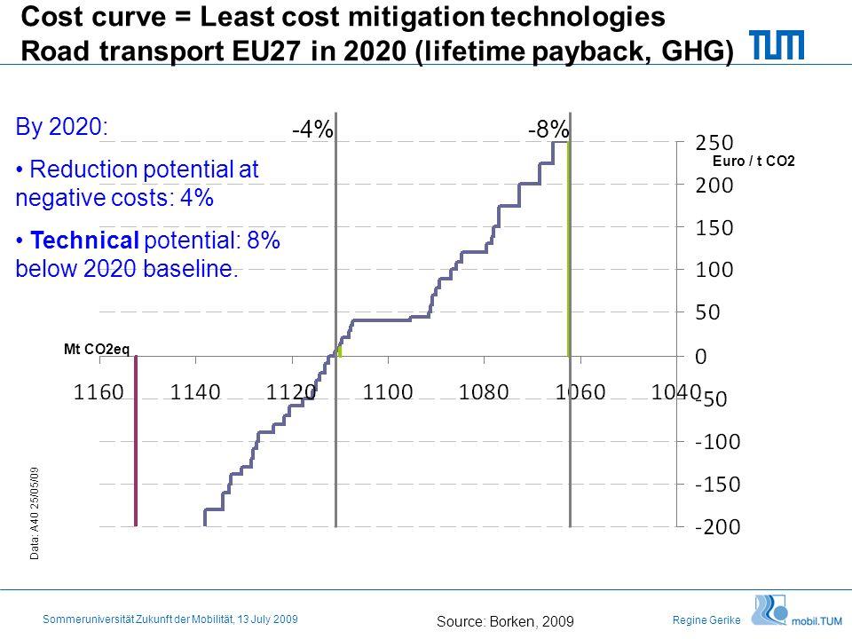 Regine Gerike Sommeruniversität Zukunft der Mobilität, 13 July 2009 Cost curve = Least cost mitigation technologies Road transport EU27 in 2020 (lifet