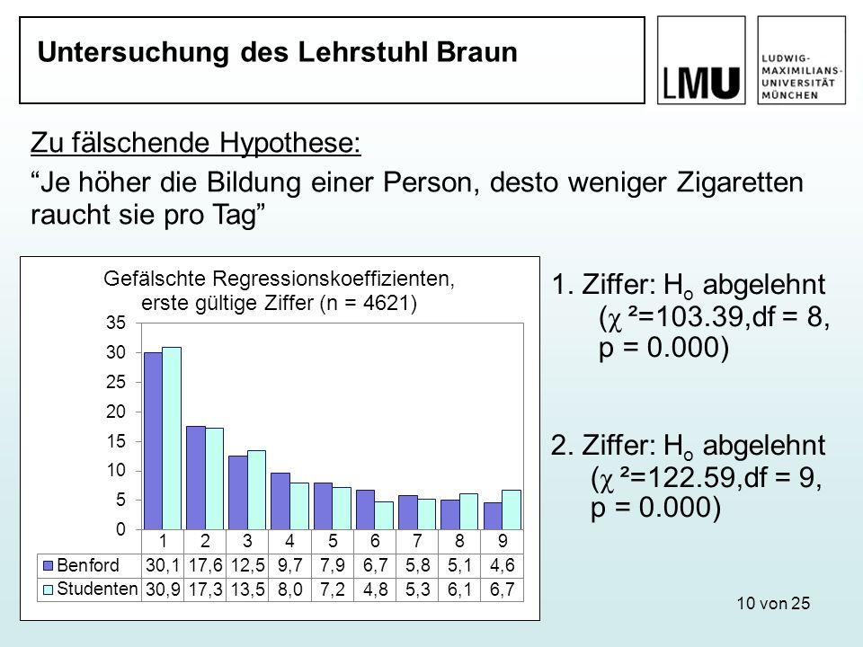 10 von 25 Untersuchung des Lehrstuhl Braun Zu fälschende Hypothese: Je höher die Bildung einer Person, desto weniger Zigaretten raucht sie pro Tag 1.