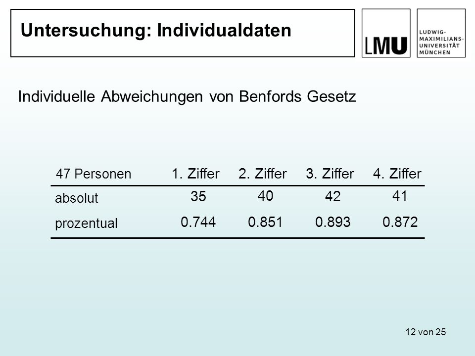 12 von 25 Untersuchung: Individualdaten Individuelle Abweichungen von Benfords Gesetz 1. Ziffer2. Ziffer 3. Ziffer4. Ziffer 35 40 42 41 47 Personen 0.