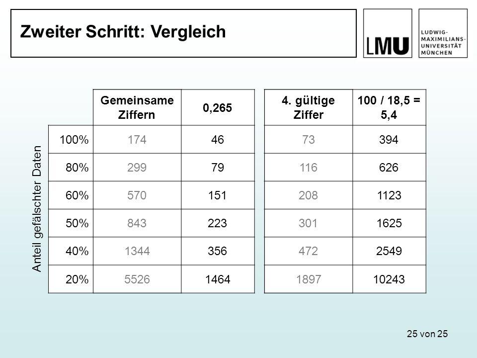25 von 25 Zweiter Schritt: Vergleich Gemeinsame Ziffern 4. gültige Ziffer Anteil gefälschter Daten 100%17473 80%299116 60%570208 50%843301 40%1344472