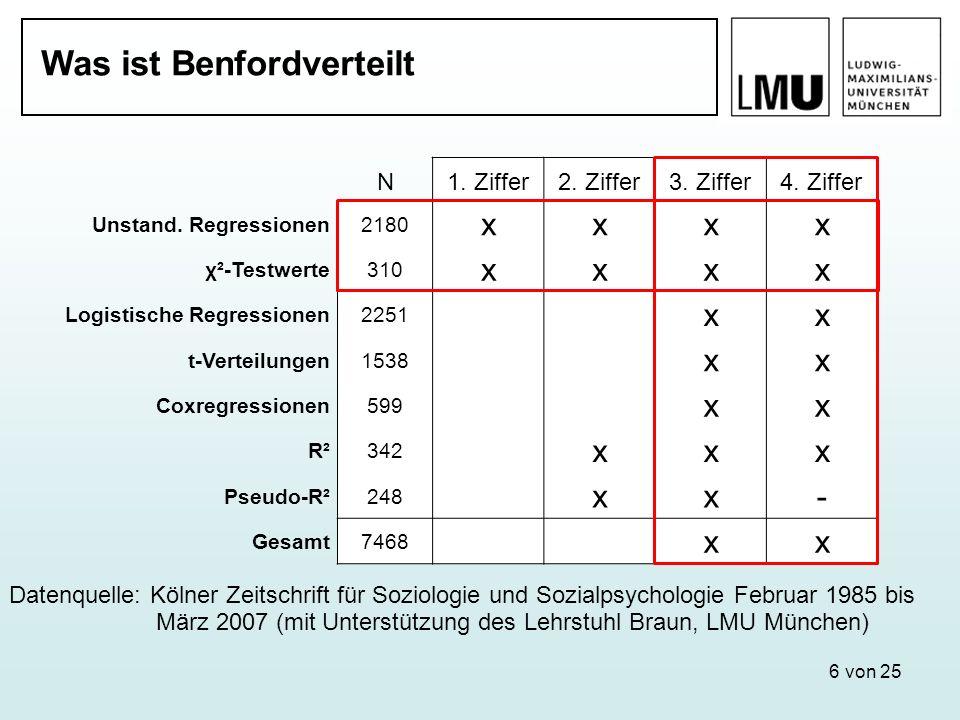 6 von 25 Was ist Benfordverteilt Datenquelle: Kölner Zeitschrift für Soziologie und Sozialpsychologie Februar 1985 bis März 2007 (mit Unterstützung de