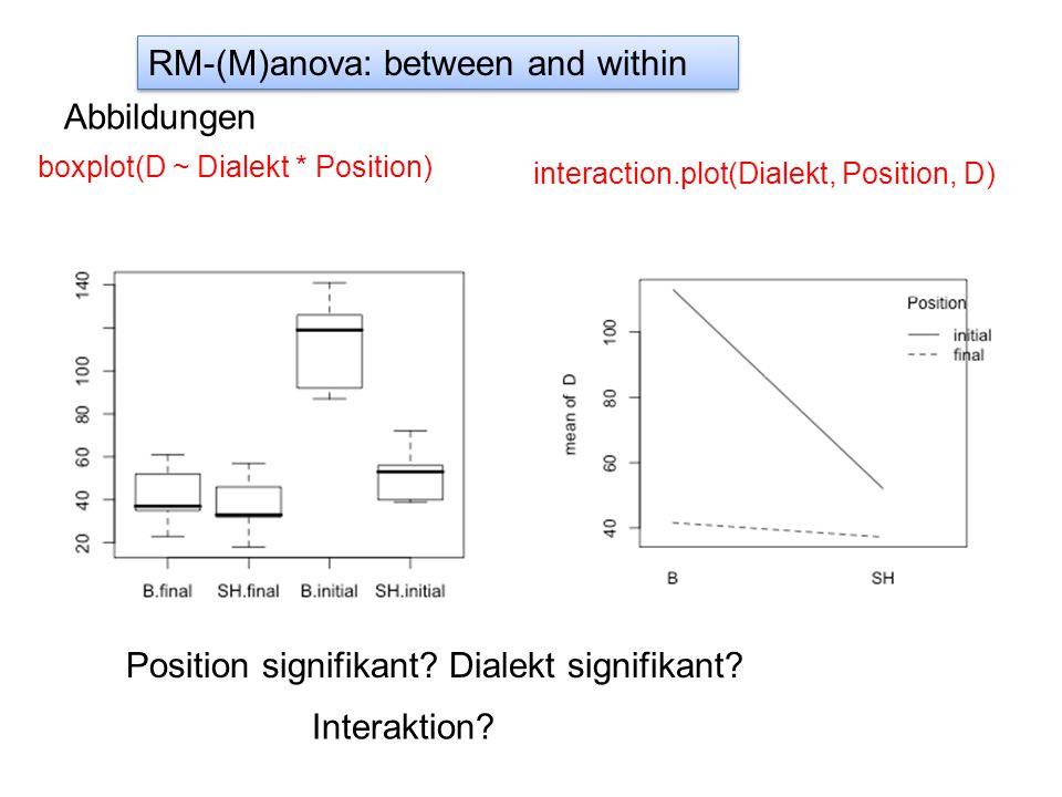 Abbildungen boxplot(D ~ Dialekt * Position) Position signifikant? Dialekt signifikant? Interaktion? interaction.plot(Dialekt, Position, D) RM-(M)anova