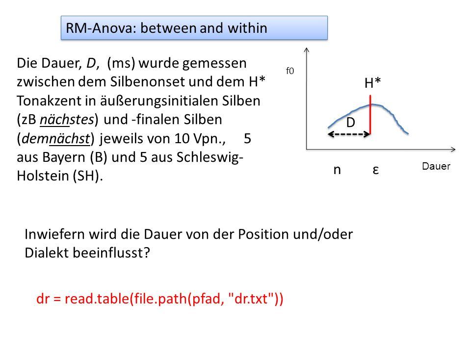 RM-Anova: between and within Die Dauer, D, (ms) wurde gemessen zwischen dem Silbenonset und dem H* Tonakzent in äußerungsinitialen Silben (zB nächstes