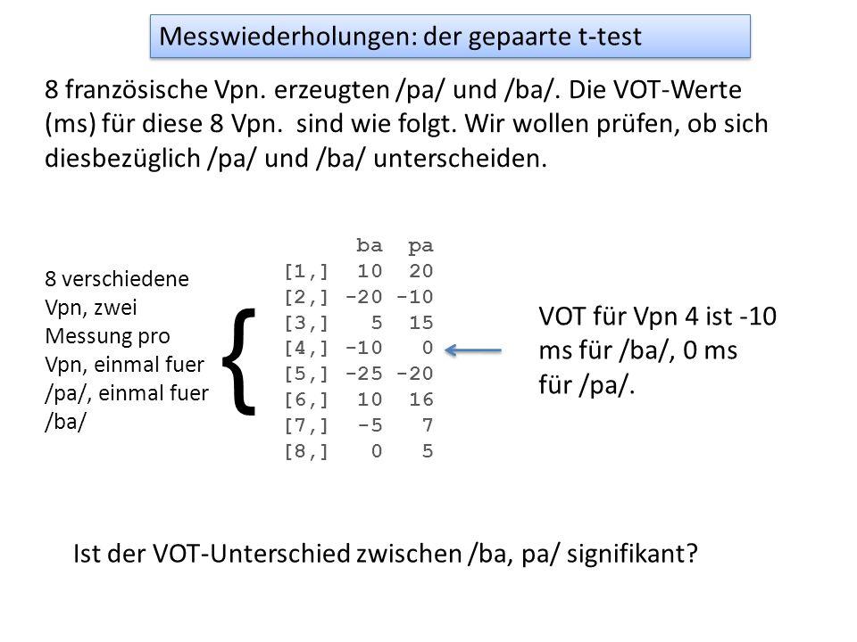Messwiederholungen: der gepaarte t-test 8 französische Vpn. erzeugten /pa/ und /ba/. Die VOT-Werte (ms) für diese 8 Vpn. sind wie folgt. Wir wollen pr