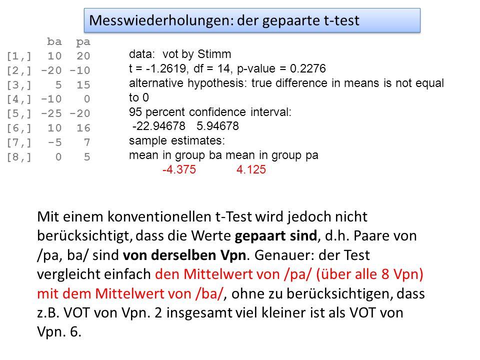 Ein gepaarter t-test klammert die Sprechervariation aus und vergleicht innerhalb von jedem Sprecher ob sich /pa/ und /ba/ unterscheiden t.test(vot ~ Stimm, var.equal=T, paired=T, data = voice) Paired t-test data: vot by Stimm t = -8.8209, df = 7, p-value = 4.861e-05 alternative hypothesis: true difference in means is not equal to 0 95 percent confidence interval: -10.778609 -6.221391 sample estimates: mean of the differences -8.5 Signifikant, t = -8.82, df = 7, p < 0.001 Messwiederholungen: der gepaarte t-test