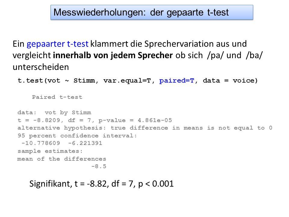 $ANOVA Effect DFn DFd SSn SSd F p p<.05 1 Dialekt 1 8 5346.45 3860 11.08073 1.040338e-02 * 2 Position 1 8 9288.05 754 98.54695 8.964643e-06 * 3 Dialekt:Position 1 8 4004.45 754 42.48753 1.845250e-04 * Dialekt (F[1, 8]=11.1, p < 0.05) und Position (F[1, 8] = 98.6, p < 0.001) hatten einen signifikanten Einfluss auf die Dauer und es gab eine signifikante Interaktion (F[1, 8]=42.5, p < 0.001) zwischen diesen Faktoren.