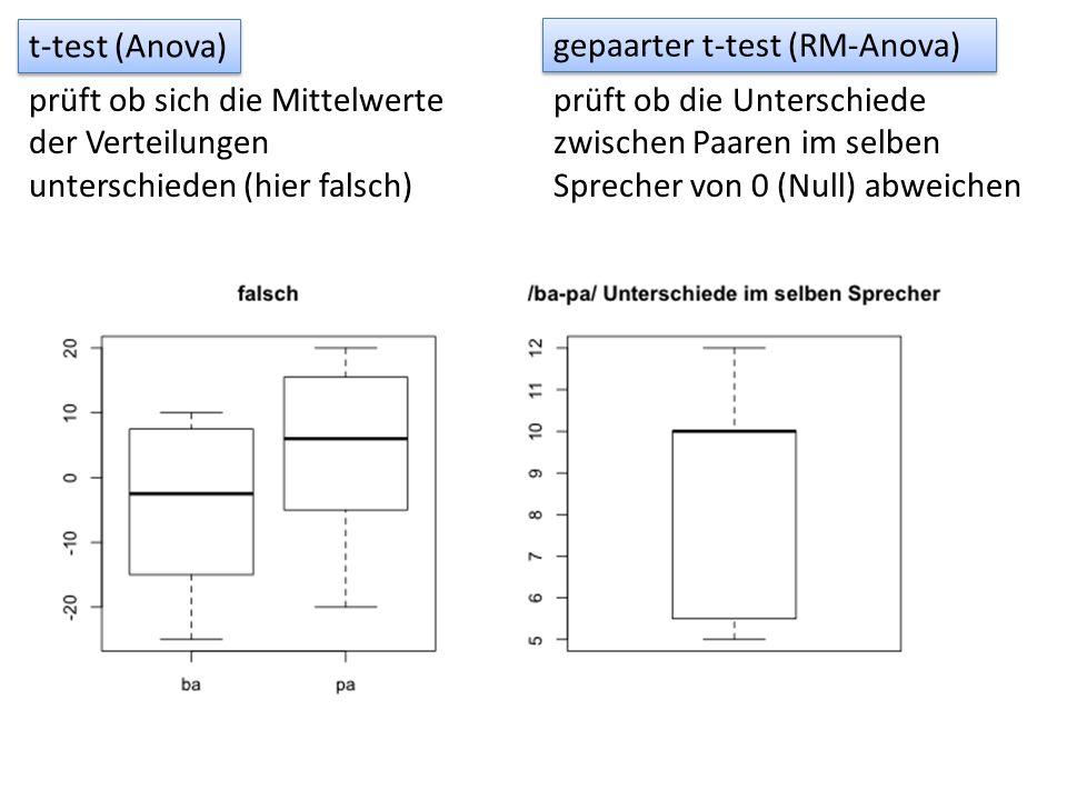 t-test (Anova) prüft ob sich die Mittelwerte der Verteilungen unterschieden (hier falsch) gepaarter t-test (RM-Anova) prüft ob die Unterschiede zwisch