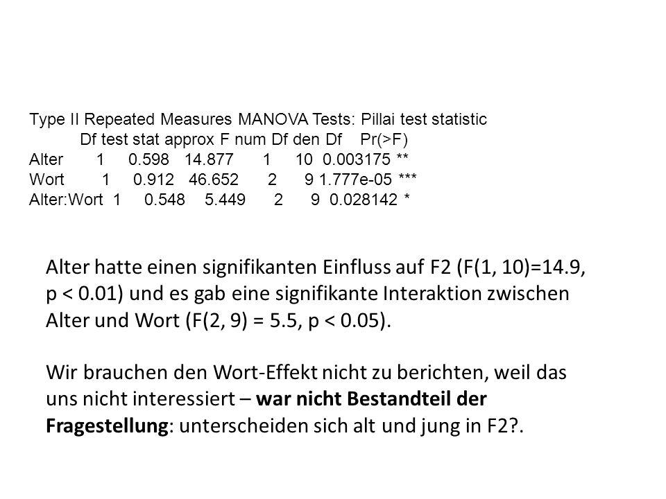 Type II Repeated Measures MANOVA Tests: Pillai test statistic Df test stat approx F num Df den Df Pr(>F) Alter 1 0.598 14.877 1 10 0.003175 ** Wort 1