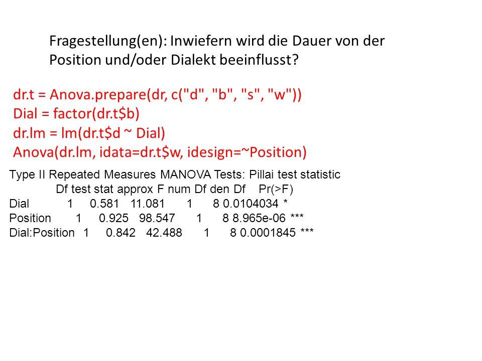dr.t = Anova.prepare(dr, c( d , b , s , w )) Dial = factor(dr.t$b) dr.lm = lm(dr.t$d ~ Dial) Anova(dr.lm, idata=dr.t$w, idesign=~Position) Type II Repeated Measures MANOVA Tests: Pillai test statistic Df test stat approx F num Df den Df Pr(>F) Dial 1 0.581 11.081 1 8 0.0104034 * Position 1 0.925 98.547 1 8 8.965e-06 *** Dial:Position 1 0.842 42.488 1 8 0.0001845 *** Fragestellung(en): Inwiefern wird die Dauer von der Position und/oder Dialekt beeinflusst?