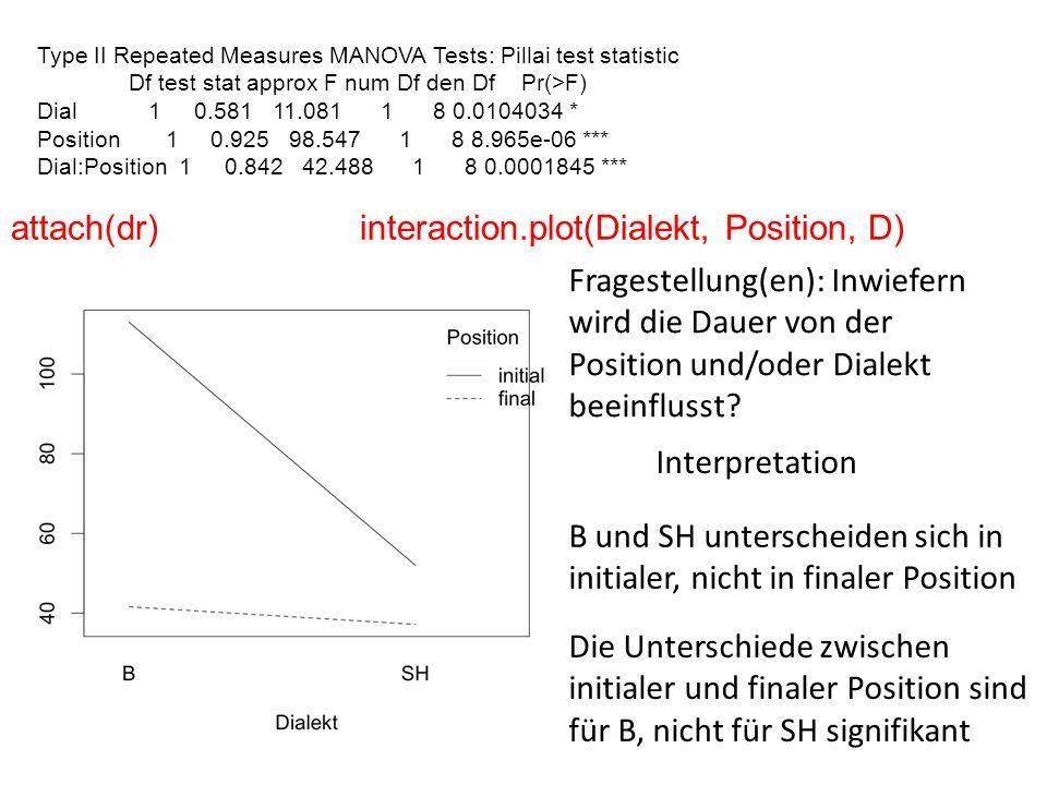 Type II Repeated Measures MANOVA Tests: Pillai test statistic Df test stat approx F num Df den Df Pr(>F) Dial 1 0.581 11.081 1 8 0.0104034 * Position 1 0.925 98.547 1 8 8.965e-06 *** Dial:Position 1 0.842 42.488 1 8 0.0001845 *** attach(dr)interaction.plot(Dialekt, Position, D) Interpretation B und SH unterscheiden sich in initialer, nicht in finaler Position Die Unterschiede zwischen initialer und finaler Position sind für B, nicht für SH signifikant Fragestellung(en): Inwiefern wird die Dauer von der Position und/oder Dialekt beeinflusst?