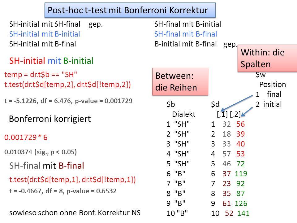 $d [,1] [,2] 1 32 56 2 18 39 3 33 40 4 57 53 5 46 72 6 37 119 7 23 92 8 35 87 9 61 126 10 52 141 $w Position 1 final 2 initial Post-hoc t-test mit Bonferroni Korrektur Within: die Spalten $b Dialekt 1 SH 2 SH 3 SH 4 SH 5 SH 6 B 7 B 8 B 9 B 10 B Between: die Reihen SH-initial mit SH-final SH-initial mit B-initial SH-initial mit B-final SH-final mit B-initial SH-final mit B-final B-initial mit B-final gep.