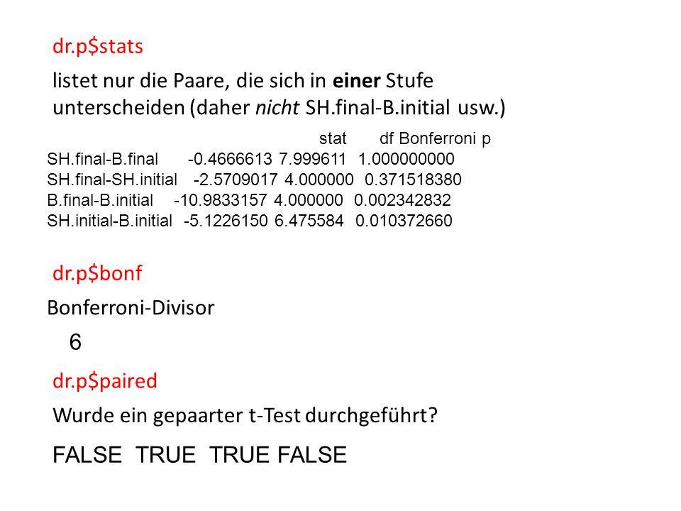 stat df Bonferroni p SH.final-B.final -0.4666613 7.999611 1.000000000 SH.final-SH.initial -2.5709017 4.000000 0.371518380 B.final-B.initial -10.9833157 4.000000 0.002342832 SH.initial-B.initial -5.1226150 6.475584 0.010372660 dr.p$stats listet nur die Paare, die sich in einer Stufe unterscheiden (daher nicht SH.final-B.initial usw.) dr.p$bonf Bonferroni-Divisor 6 dr.p$paired FALSE TRUE TRUE FALSE Wurde ein gepaarter t-Test durchgeführt?