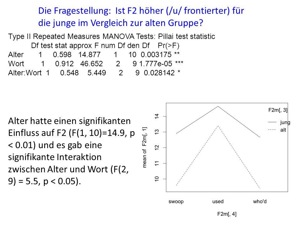 Type II Repeated Measures MANOVA Tests: Pillai test statistic Df test stat approx F num Df den Df Pr(>F) Alter 1 0.598 14.877 1 10 0.003175 ** Wort 1 0.912 46.652 2 9 1.777e-05 *** Alter:Wort 1 0.548 5.449 2 9 0.028142 * Alter hatte einen signifikanten Einfluss auf F2 (F(1, 10)=14.9, p < 0.01) und es gab eine signifikante Interaktion zwischen Alter und Wort (F(2, 9) = 5.5, p < 0.05).