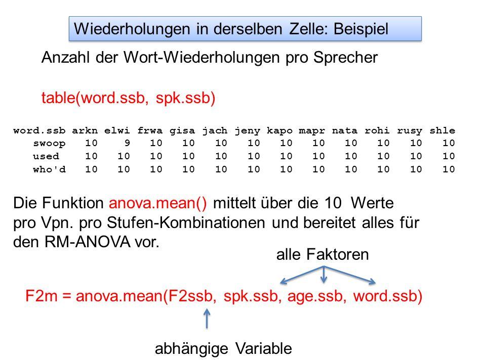 table(word.ssb, spk.ssb) word.ssb arkn elwi frwa gisa jach jeny kapo mapr nata rohi rusy shle swoop 10 9 10 10 10 10 10 10 10 10 10 10 used 10 10 10 10 10 10 10 10 10 10 10 10 who d 10 10 10 10 10 10 10 10 10 10 10 10 Anzahl der Wort-Wiederholungen pro Sprecher Wiederholungen in derselben Zelle: Beispiel Die Funktion anova.mean() mittelt über die 10 Werte pro Vpn.