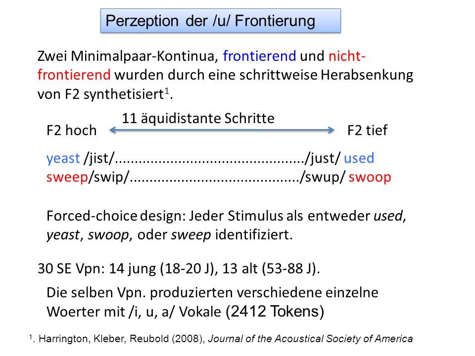 (der Hörer meint: der Sprecher intendierte /j ʉ / ) Hypoartikulation-Lautwandel nach Ohala Hörer als SprecherSprecherHörer / ʉ/ wird phonologisiert, weil es geplant, erzeugt, wahrgenommen wird, auch in Kontexten, die sich nicht wegen Koartikulation erklären lassen plant /ju/ [j ʉ ] erzeugt [j ʉ ] Akustik kompensiert für Koartikulation rekonstruiert /ju/ plant /j ʉ, w ʉ / [j ʉ, w ʉ ] rekonstruiert /j ʉ /