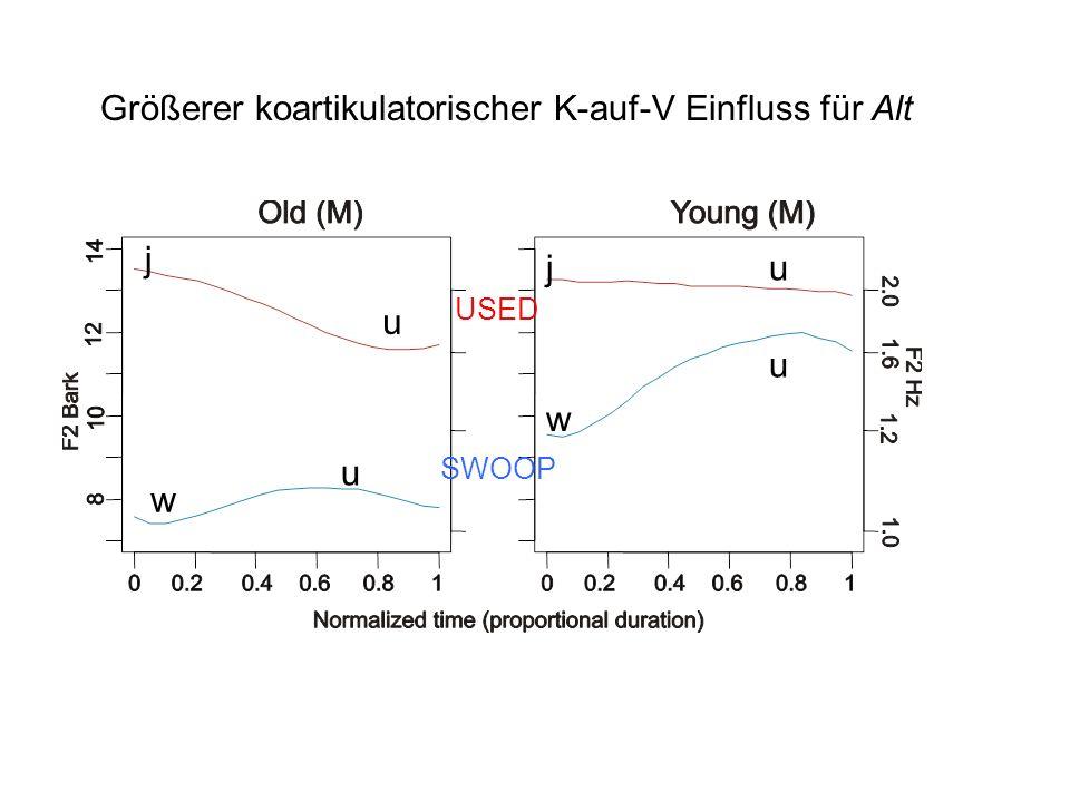 Einige Produktionsdaten F1 x F2 zum zeitlichen Mittelpunkt Ein frontierterer /u/ in Jung vs. Alt. (Bestätigung von Bauer, 1983, Gimson, 1966, Harringt