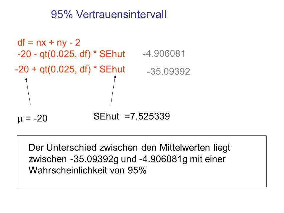 95% Vertrauensintervall = -20 SEhut =7.525339 df = nx + ny - 2 -20 - qt(0.025, df) * SEhut -20 + qt(0.025, df) * SEhut -4.906081 -35.09392 Der Untersc