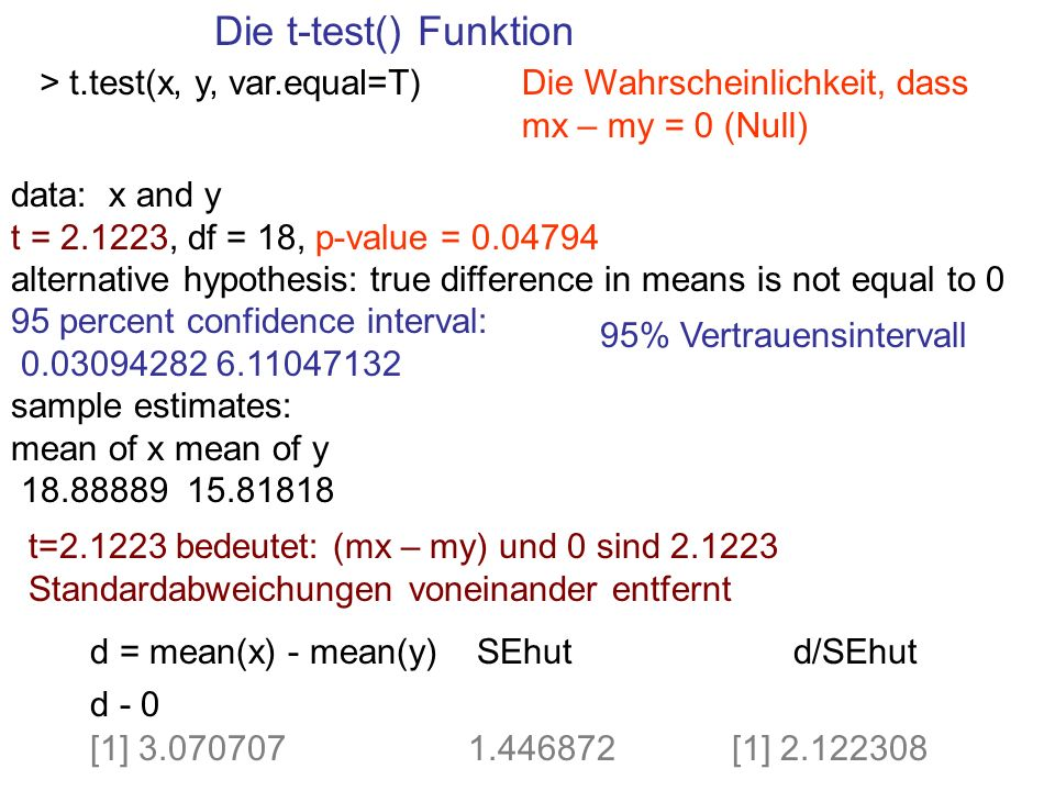 Die t-test() Funktion > t.test(x, y, var.equal=T) data: x and y t = 2.1223, df = 18, p-value = 0.04794 alternative hypothesis: true difference in mean