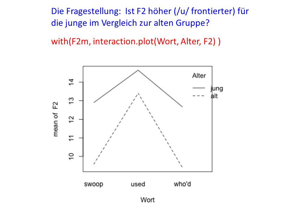 with(F2m, interaction.plot(Wort, Alter, F2) ) Die Fragestellung: Ist F2 höher (/u/ frontierter) für die junge im Vergleich zur alten Gruppe?