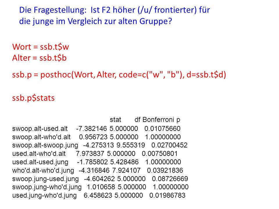 Wort = ssb.t$w Alter = ssb.t$b ssb.p = posthoc(Wort, Alter, code=c( w , b ), d=ssb.t$d) ssb.p$stats stat df Bonferroni p swoop.alt-used.alt -7.382146 5.000000 0.01075660 swoop.alt-who d.alt 0.956723 5.000000 1.00000000 swoop.alt-swoop.jung -4.275313 9.555319 0.02700452 used.alt-who d.alt 7.973837 5.000000 0.00750801 used.alt-used.jung -1.785802 5.428486 1.00000000 who d.alt-who d.jung -4.316846 7.924107 0.03921836 swoop.jung-used.jung -4.604262 5.000000 0.08726669 swoop.jung-who d.jung 1.010658 5.000000 1.00000000 used.jung-who d.jung 6.458623 5.000000 0.01986783 Die Fragestellung: Ist F2 höher (/u/ frontierter) für die junge im Vergleich zur alten Gruppe?