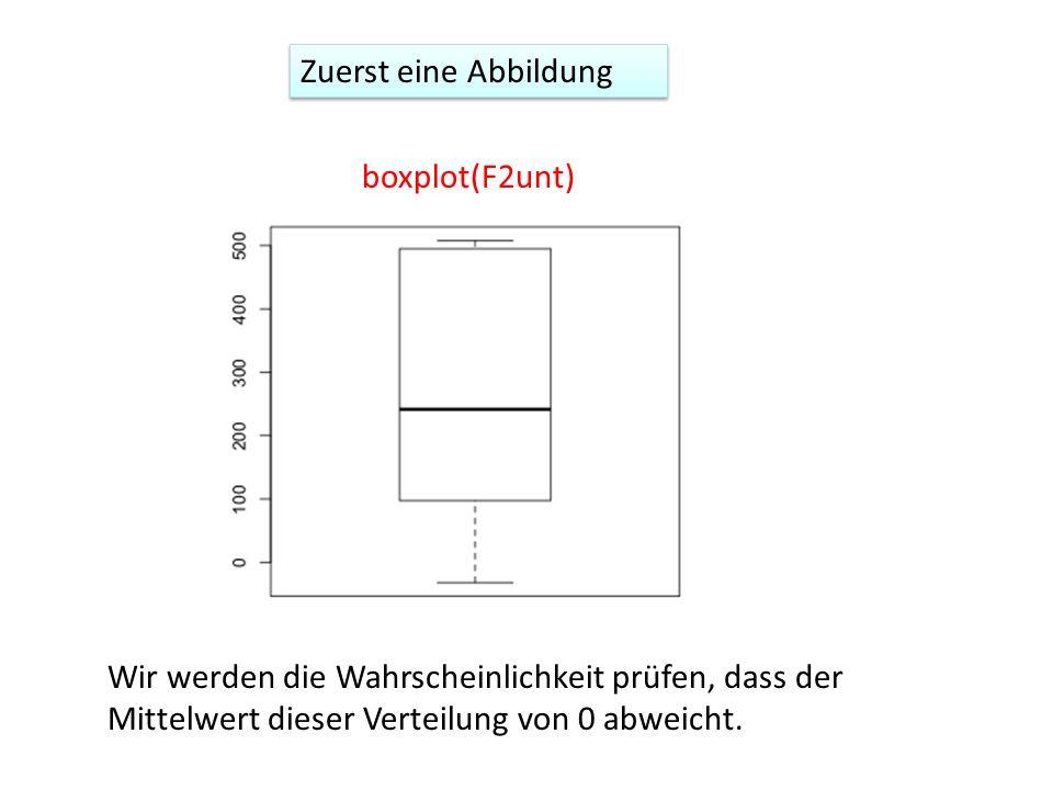 boxplot(F2unt) Zuerst eine Abbildung Wir werden die Wahrscheinlichkeit prüfen, dass der Mittelwert dieser Verteilung von 0 abweicht.