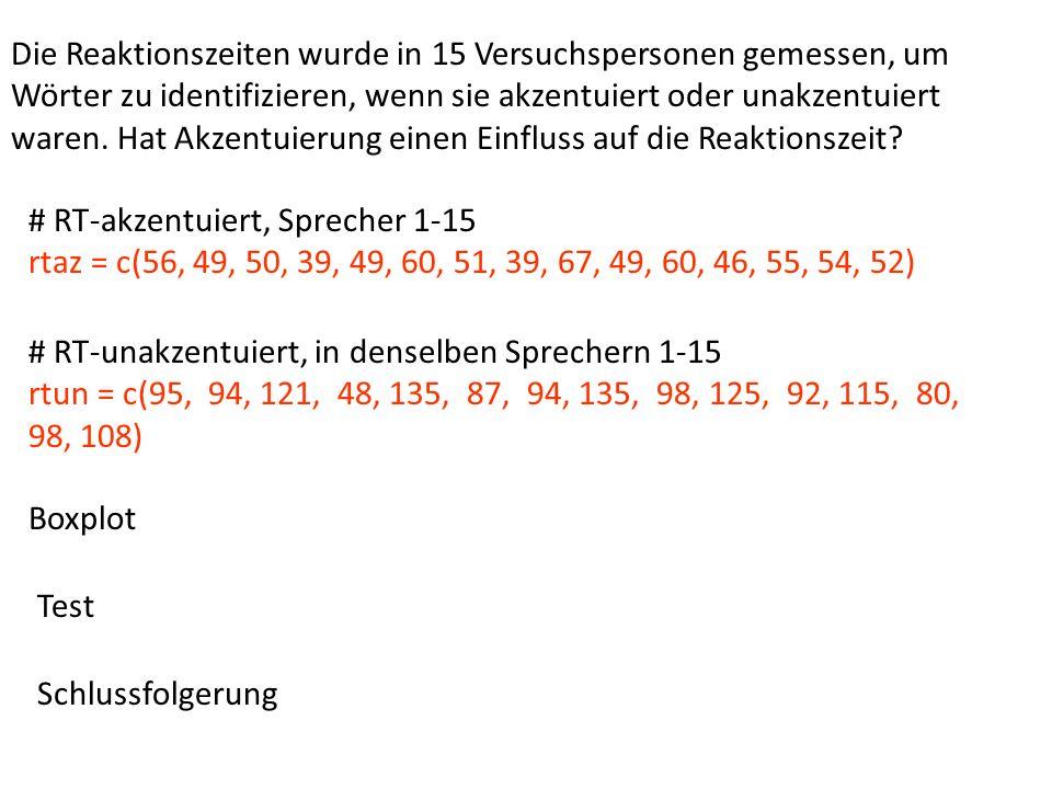 # RT-akzentuiert, Sprecher 1-15 rtaz = c(56, 49, 50, 39, 49, 60, 51, 39, 67, 49, 60, 46, 55, 54, 52) # RT-unakzentuiert, in denselben Sprechern 1-15 rtun = c(95, 94, 121, 48, 135, 87, 94, 135, 98, 125, 92, 115, 80, 98, 108) Die Reaktionszeiten wurde in 15 Versuchspersonen gemessen, um Wörter zu identifizieren, wenn sie akzentuiert oder unakzentuiert waren.