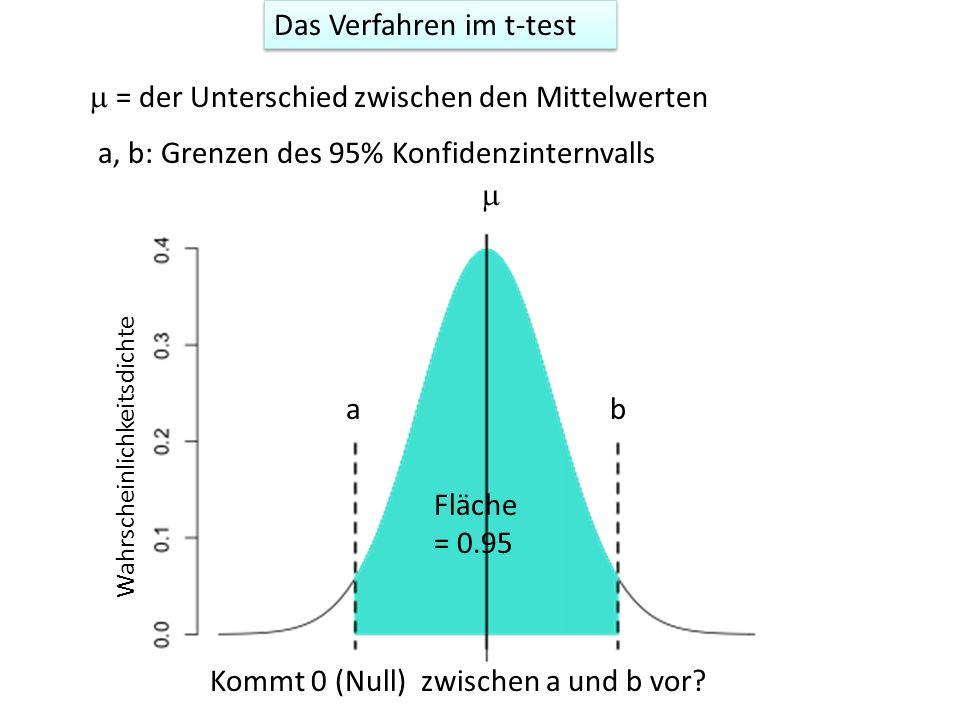 = der Unterschied zwischen den Mittelwerten ab Wahrscheinlichkeitsdichte Fläche = 0.95 a, b: Grenzen des 95% Konfidenzinternvalls Kommt 0 (Null) zwischen a und b vor.