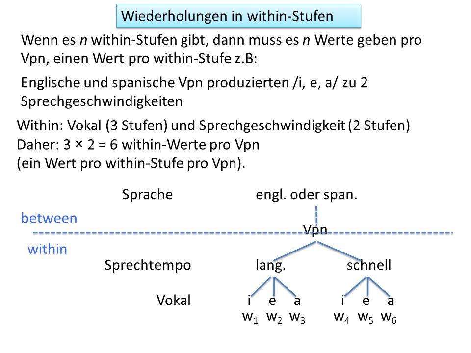 Wiederholungen in within-Stufen Englische und spanische Vpn produzierten /i, e, a/ zu 2 Sprechgeschwindigkeiten Vpn iea lang.schnellSprechtempo Vokal