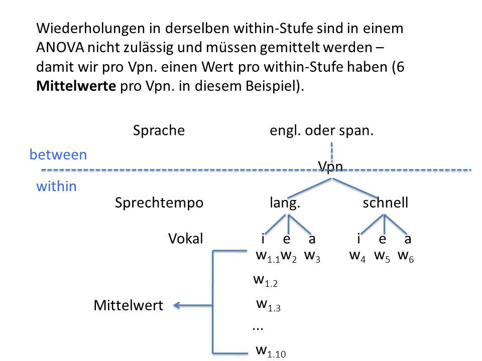Vpn iea lang.schnellSprechtempo Vokal Spracheengl. oder span. iea w 1.1 w2w2 w3w3 w4w4 w5w5 w6w6 between within w 1.2 w 1.3 w 1.10... Wiederholungen i