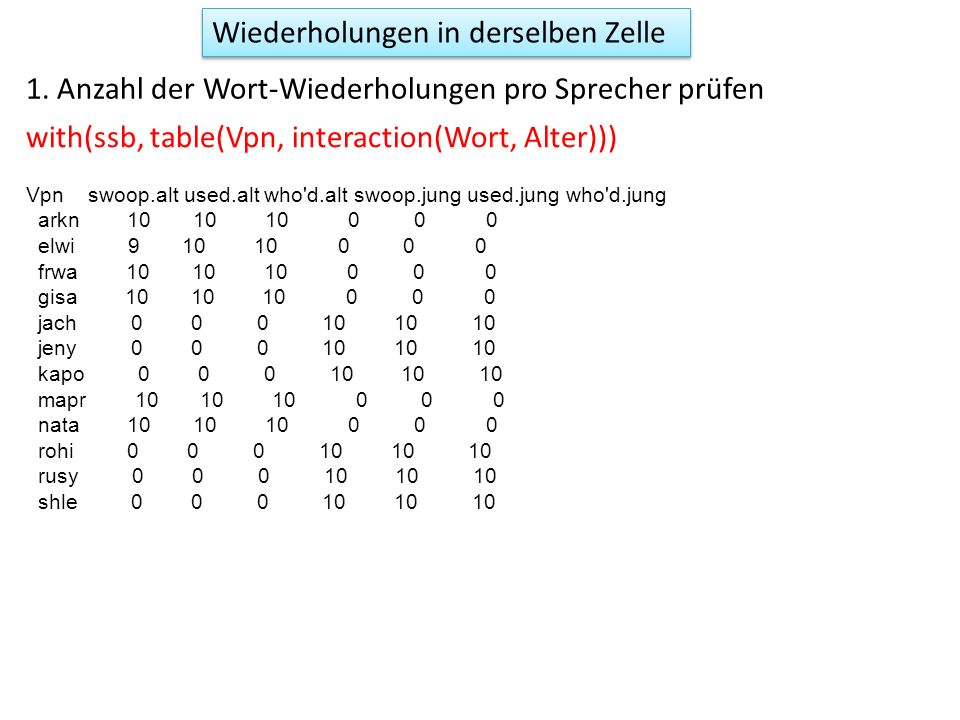 with(ssb, table(Vpn, interaction(Wort, Alter))) 1. Anzahl der Wort-Wiederholungen pro Sprecher prüfen Wiederholungen in derselben Zelle Vpn swoop.alt