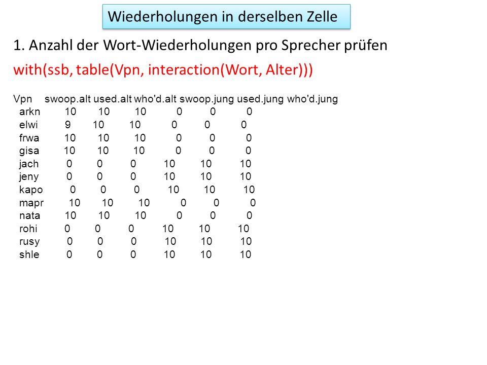 dim(ssbm) [1] 36 4 head(ssbm) Group.1 Group.2 Group.3 x1 swoop alt arkn 10.527359 Wiederholungen in derselben Zelle 2.