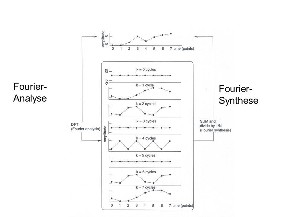 AbtastratefsHz FFT-LengthNPunkte FFT-Dauerd = 1000 N/fsms Nyquist- Frequenz fmax = fs/2Hz Frequenz- Auflösung fres = fs/NHz Anzahl der Spektralkomponente fnum = (N/2) + 1Punkte Grundeigenschaften der digitalen Fourier-Analyse von einer Potenz 2 (32, 64, 128, 256...)