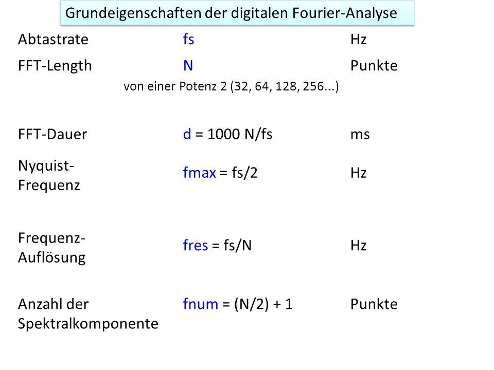 AbtastratefsHz FFT-LengthNPunkte FFT-Dauerd = 1000 N/fsms Nyquist- Frequenz fmax = fs/2Hz Frequenz- Auflösung fres = fs/NHz Anzahl der Spektralkompone