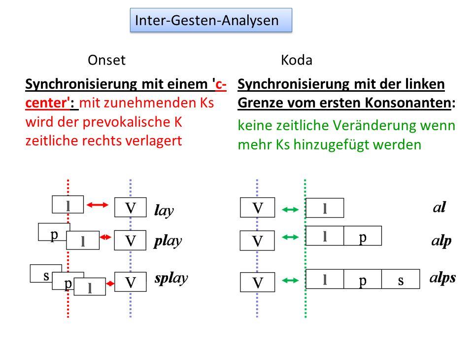 Synchronisierung mit einem 'c- center': mit zunehmenden Ks wird der prevokalische K zeitliche rechts verlagert Synchronisierung mit der linken Grenze