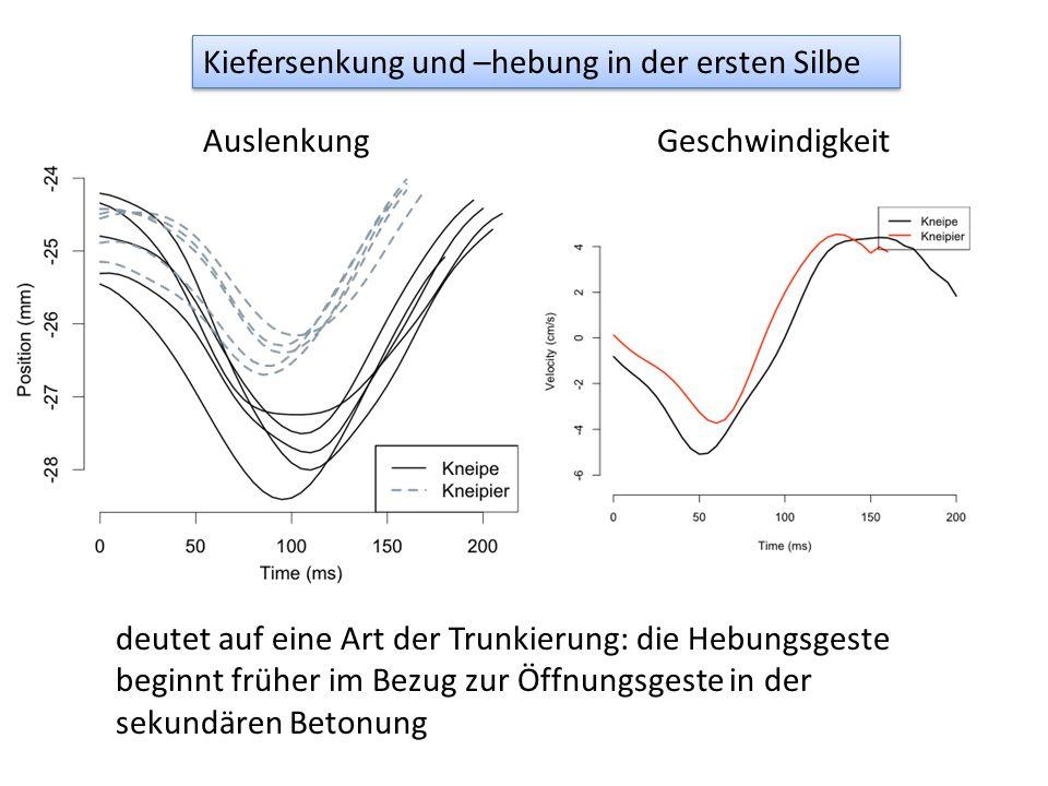 Kiefersenkung und –hebung in der ersten Silbe AuslenkungGeschwindigkeit deutet auf eine Art der Trunkierung: die Hebungsgeste beginnt früher im Bezug