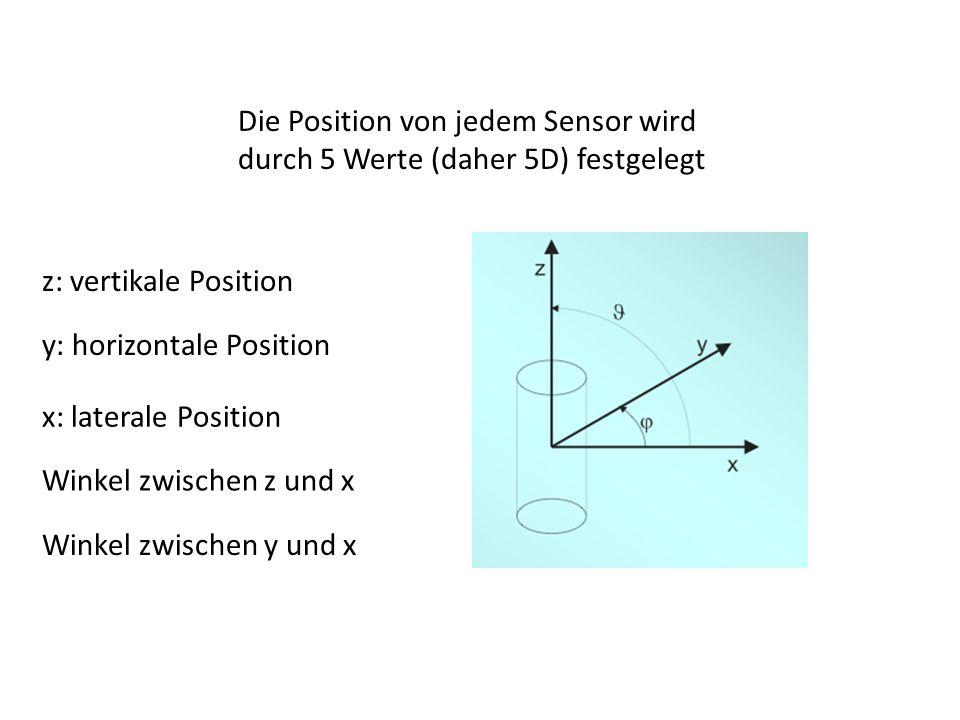 Die Position von jedem Sensor wird durch 5 Werte (daher 5D) festgelegt z: vertikale Position y: horizontale Position x: laterale Position Winkel zwisc