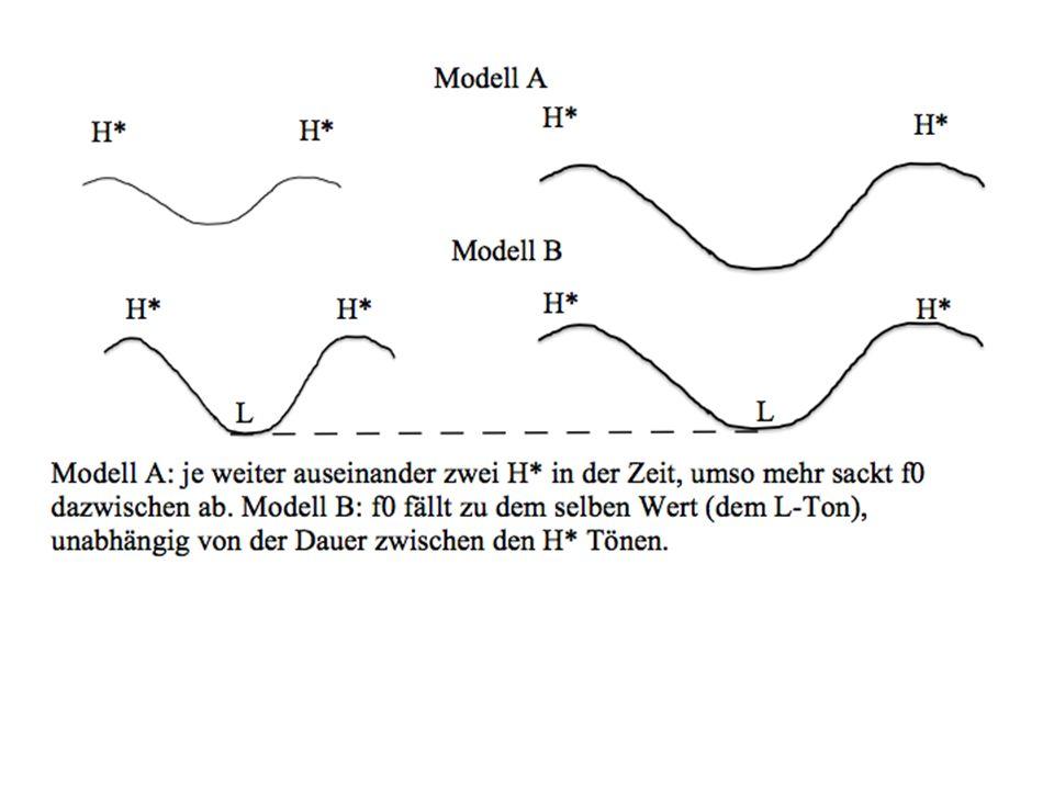 f0 an f0 ab d ab d an Modell A: H* H*.Je größer die Dauer zwischen H*, umso mehr sackt f0 ab.