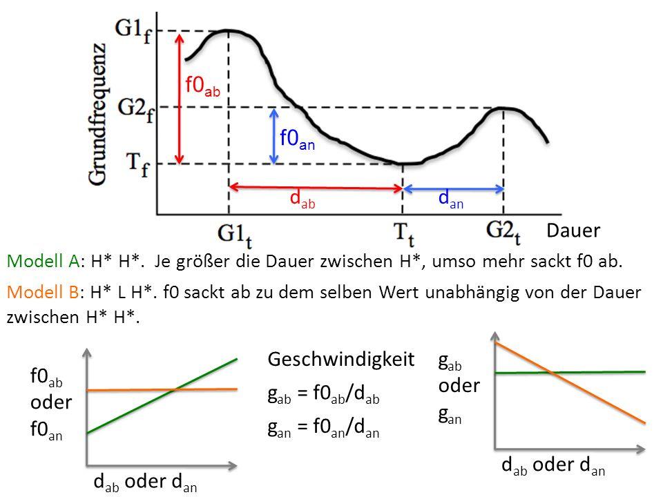 f0 an f0 ab d ab d an Modell A: H* H*. Je größer die Dauer zwischen H*, umso mehr sackt f0 ab.