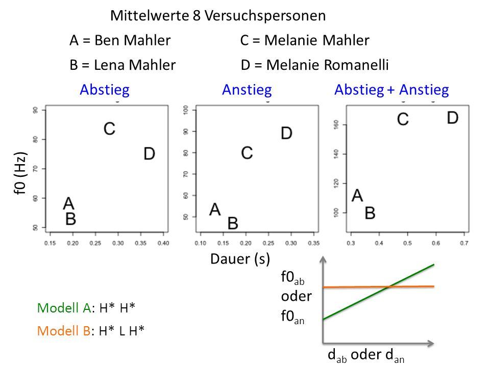 AbstiegAnstiegAbstieg + Anstieg f0 (Hz) Dauer (s) Mittelwerte 8 Versuchspersonen A = Ben Mahler B = Lena Mahler C = Melanie Mahler D = Melanie Romanelli Modell A: H* H* Modell B: H* L H* f0 ab oder f0 an d ab oder d an