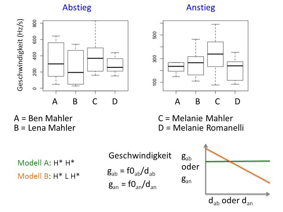 A = Ben Mahler B = Lena Mahler C = Melanie Mahler D = Melanie Romanelli Geschwindigkeit (Hz/s) AbstiegAnstieg A B C D Geschwindigkeit g ab = f0 ab /d ab g an = f0 an /d an g ab oder g an d ab oder d an Modell A: H* H* Modell B: H* L H*
